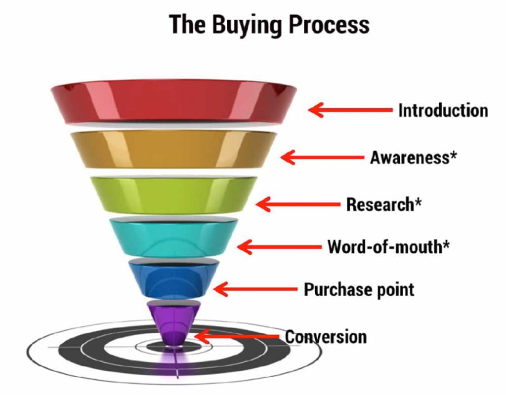 Creating Your Funnel